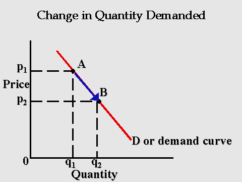 change in demand Technological change causes the mpl function to change, generally to in-  crease at each level of l this shifts the labor demand curve to the right for  instance.