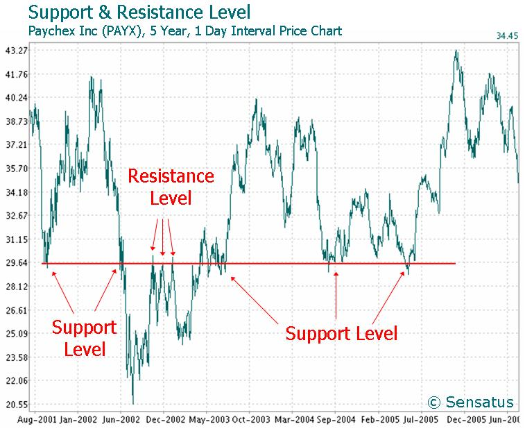 Support_and_resistance_level